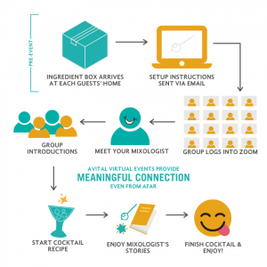 virtual mixologist how it works infographic
