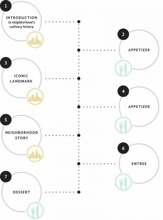 infographic for progressive meal