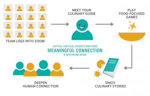 how it works virtual team building