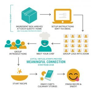 virtual chefinar how it works infographic